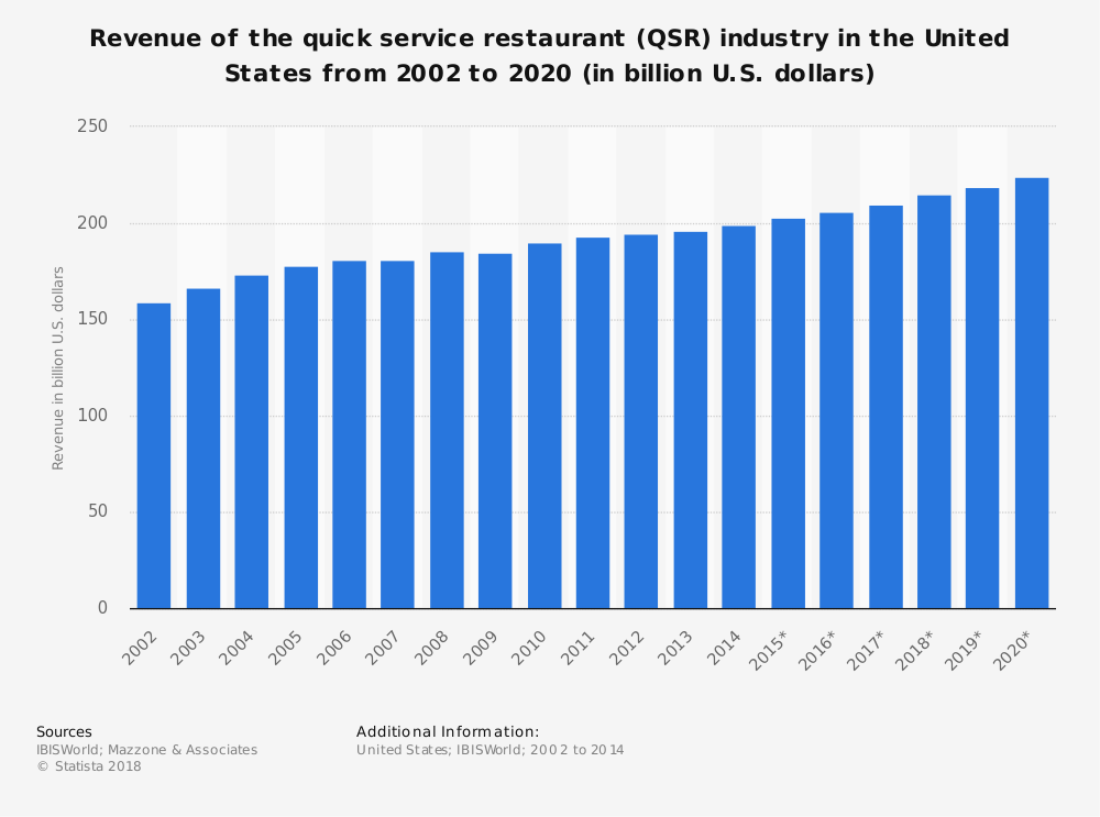 Revenue Of Fast Food Restaurant In The Usa